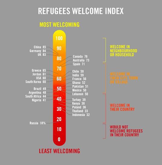 دراسة عالمية: الصينيون والألمان والبريطانيون أكثر الشعوب ترحيباً باللاجئين