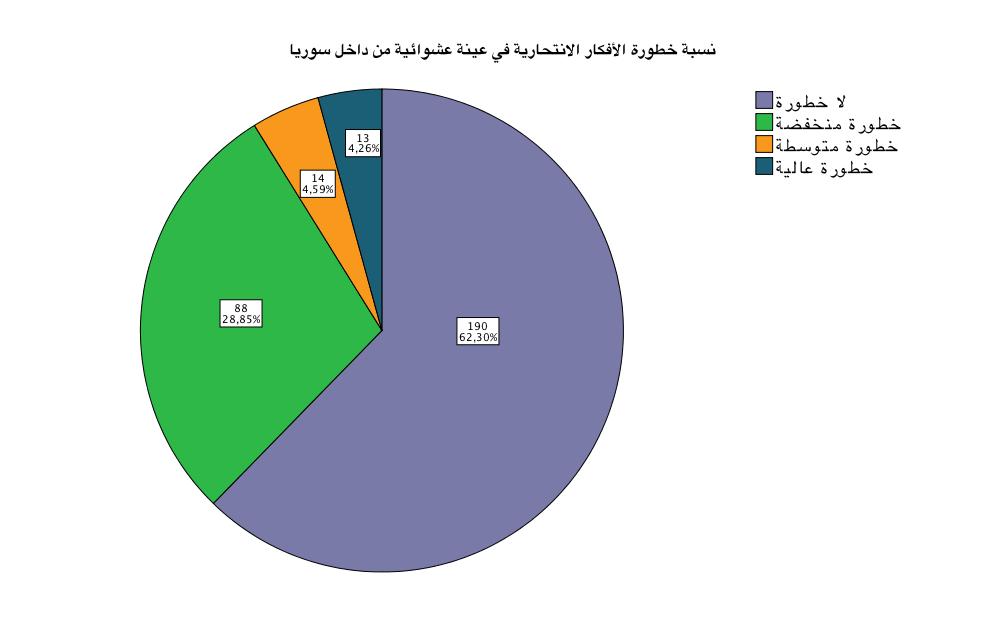 """في بحث """"الصحة النفسية في سوريا ومحدداتها"""".. 40% من العينة لديها أفكار انتحارية"""