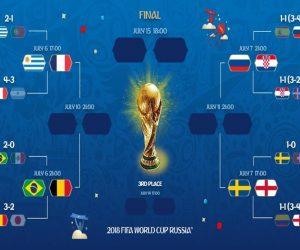 تعرف على مواجهات دور الـ٨ من بطولة كأس العالم في روسيا ٢٠١٨